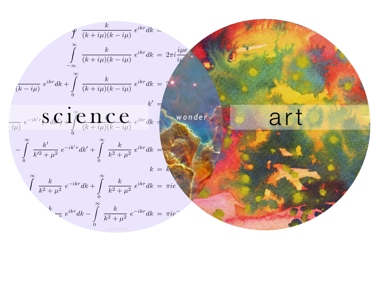 arts vs science The goal of this would be to take science, math, and technology and add an art  component to it this has led to quite some controversy and debate here we will .